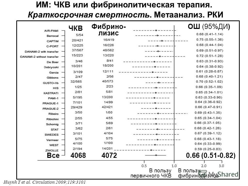 ИМ: ЧКВ или фибринолитическая терапия. Краткосрочная смертность. Метаанализ. РКИ 0.5 1.0 2.0 3.0 В пользу первичного ЧКВ В пользу фибринолизиса 0.66 (0.51-0.82) 40684072Все Huynh T et al. Circulation 2009;119:3101 ЧКВ Фибрино- лизис ОШ (95%ДИ)