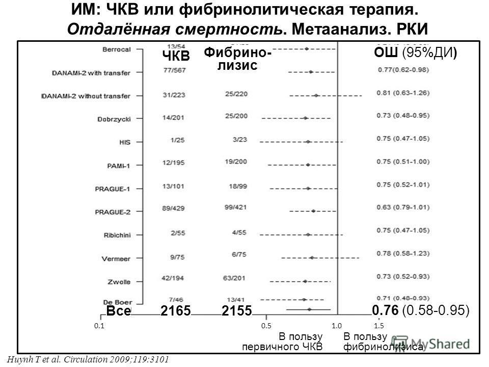 ИМ: ЧКВ или фибринолитическая терапия. Отдалённая смертность. Метаанализ. РКИ 0.1 0.5 1.0 1.5 В пользу первичного ЧКВ В пользу фибринолизиса 0.76 (0.58-0.95) 21652155Все Huynh T et al. Circulation 2009;119:3101 ЧКВ Фибрино- лизис ОШ (95%ДИ)
