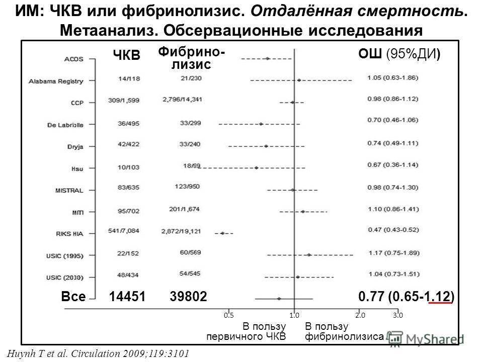 В пользу первичного ЧКВ В пользу фибринолизиса ИМ: ЧКВ или фибринолизис. Отдалённая смертность. Метаанализ. Обсервационные исследования 0.77 (0.65-1.12)1445139802Все ЧКВ Фибрино- лизис ОШ (95%ДИ) Huynh T et al. Circulation 2009;119:3101 0.5 1.0 2.0 3