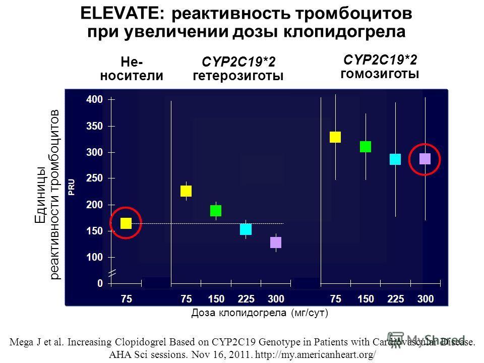 ELEVATE: реактивность тромбоцитов при увеличении дозы клопидогрела Не- носители CYP2C19*2 гетерозиготы CYP2C19*2 гомозиготы Доза клопидогрела (мг/сут) Единицы реактивности тромбоцитов Mega J et al. Increasing Clopidogrel Based on CYP2C19 Genotype in