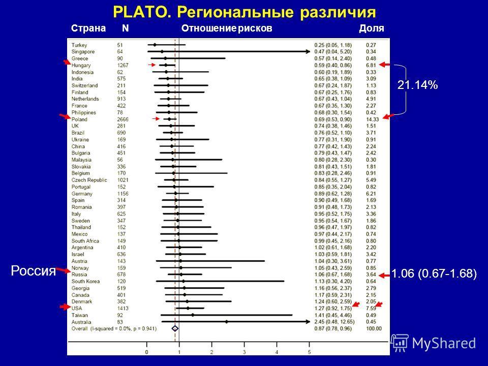 PLATO. Региональные различия СтранаNДоляОтношение рисков 21.14% Россия 1.06 (0.67-1.68)