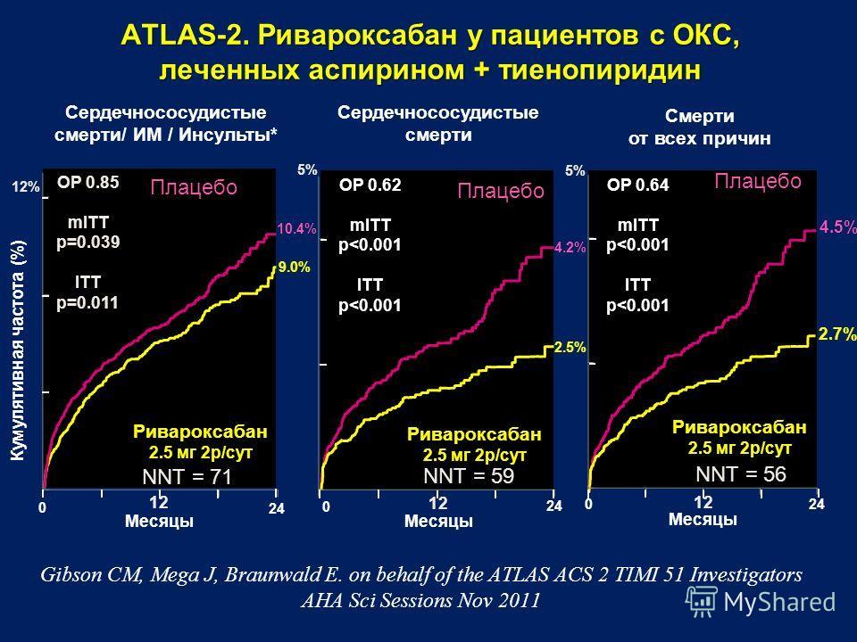 024 Смерти от всех причин ATLAS-2. Ривароксабан у пациентов с ОКС, леченных аспирином + тиенопиридин 0 24 Сердечнососудистые смерти Месяцы Сердечнососудистые смерти/ ИМ / Инсульты* Кумулятивная частота (%) 0 24 Месяцы ОР 0.85 mITT p=0.039 ITT p=0.011