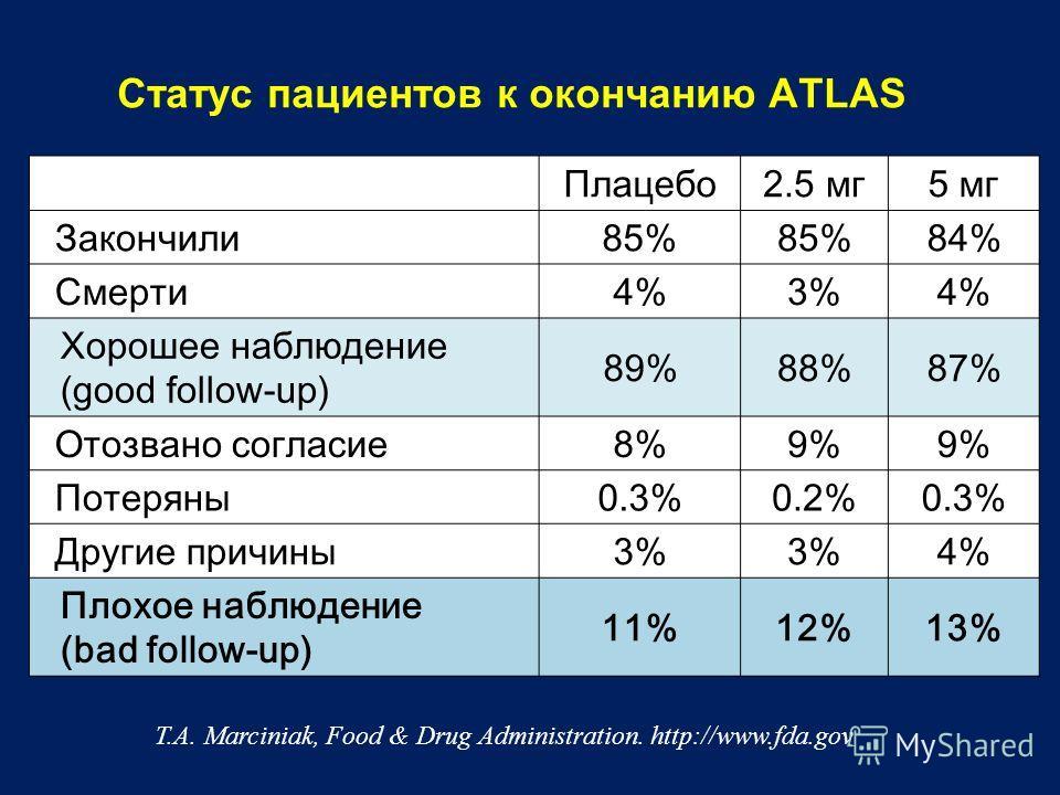 Статус пациентов к окончанию ATLAS Плацебо2.5 мг5 мг Закончили85% 84% Смерти4%3%4% Хорошее наблюдение (good follow-up) 89%88%87% Отозвано согласие8%9% Потеряны0.3%0.2%0.3% Другие причины3% 4% Плохое наблюдение (bad follow-up) 11%12%13% T.A. Marciniak