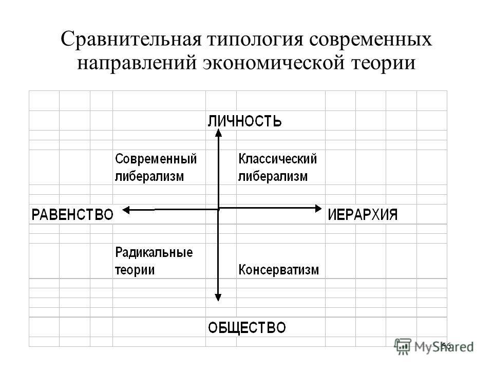 56 Сравнительная типология современных направлений экономической теории