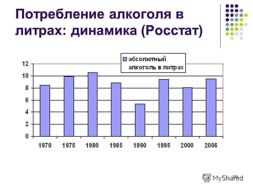 104 Потребление алкоголя в литрах: динамика (Росстат)