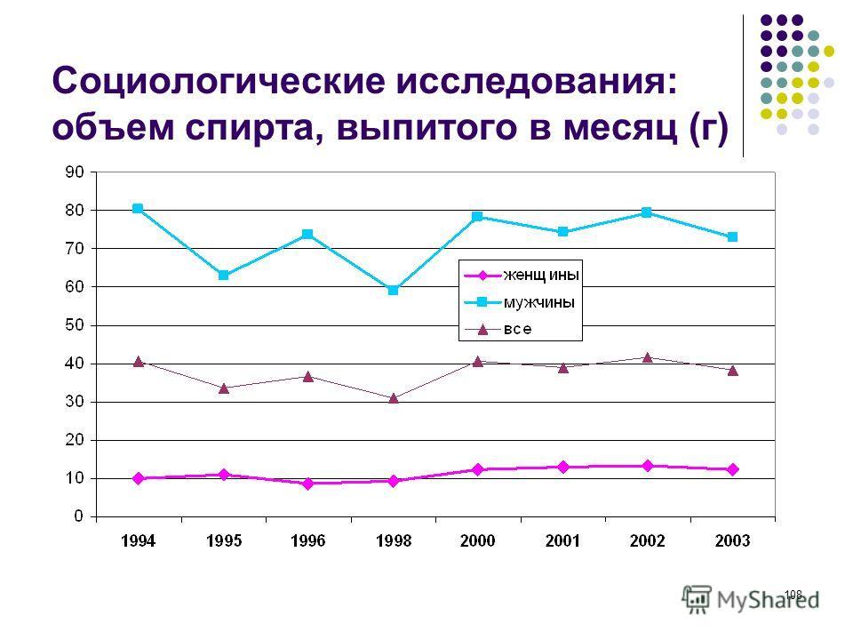 108 Социологические исследования: объем спирта, выпитого в месяц (г)