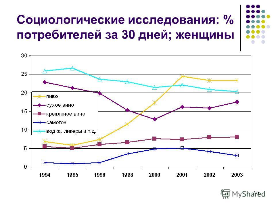 109 Социологические исследования: % потребителей за 30 дней; женщины