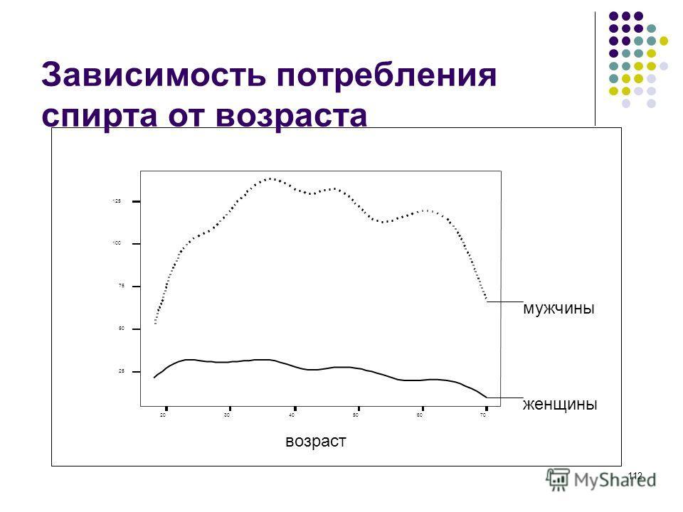 112 Зависимость потребления спирта от возраста