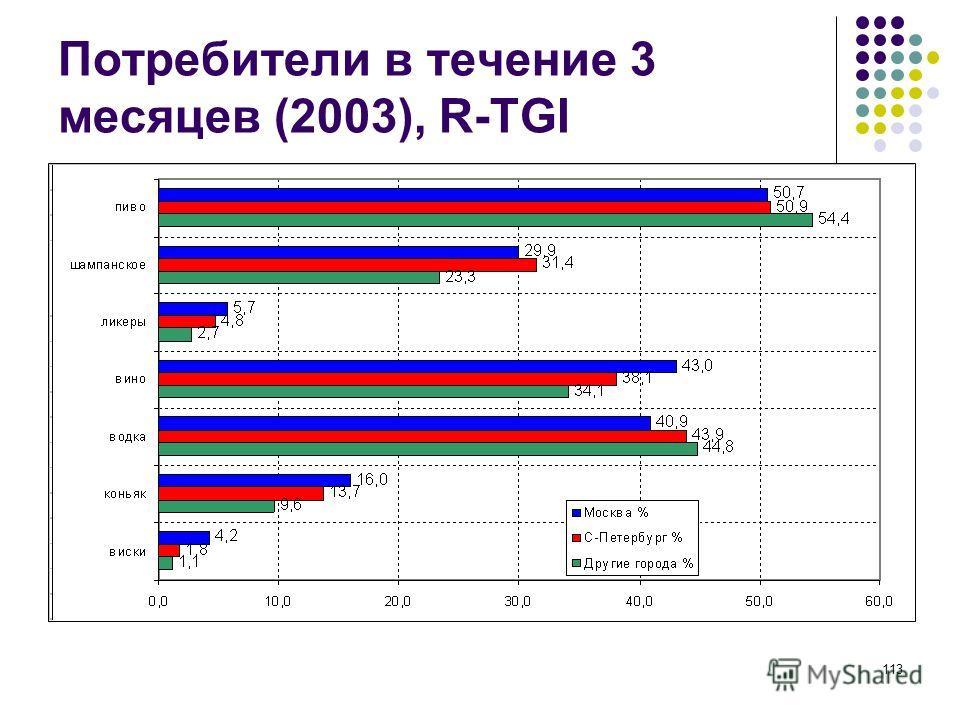 113 Потребители в течение 3 месяцев (2003), R-TGI