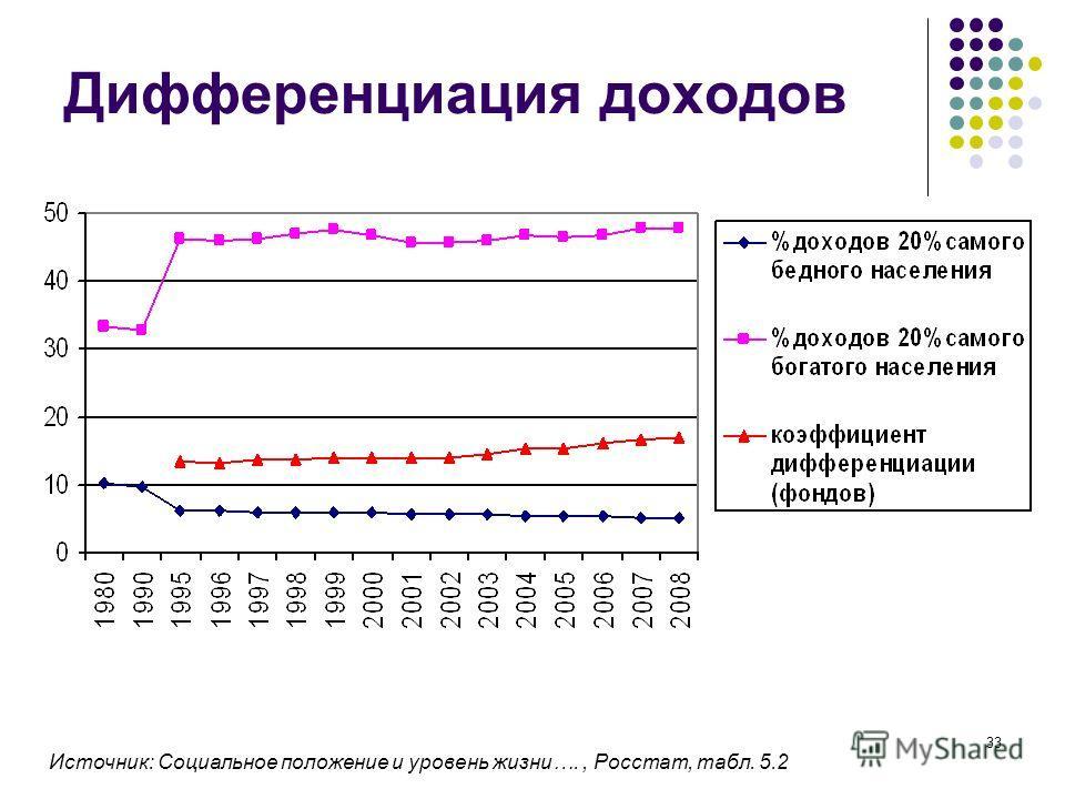 33 Дифференциация доходов Источник: Социальное положение и уровень жизни…., Росстат, табл. 5.2