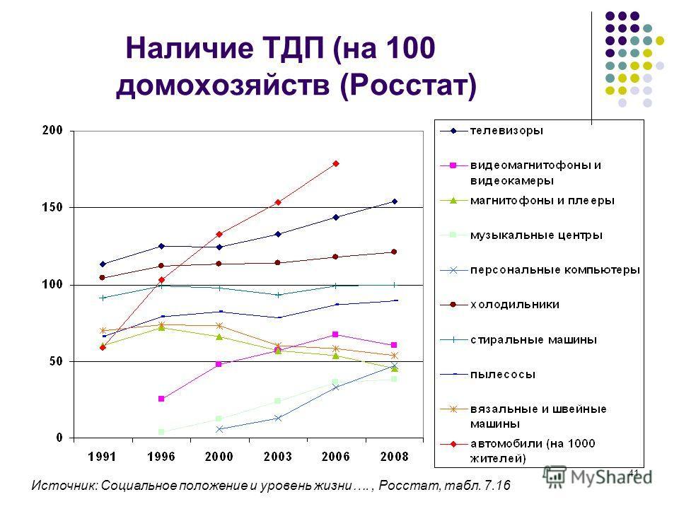 41 Наличие ТДП (на 100 домохозяйств (Росстат) Источник: Социальное положение и уровень жизни…., Росстат, табл. 7.16