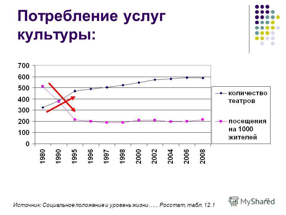 47 Потребление услуг культуры: Источник: Социальное положение и уровень жизни…., Росстат, табл. 12.1