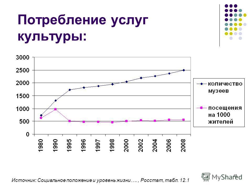 48 Потребление услуг культуры: Источник: Социальное положение и уровень жизни…., Росстат, табл. 12.1