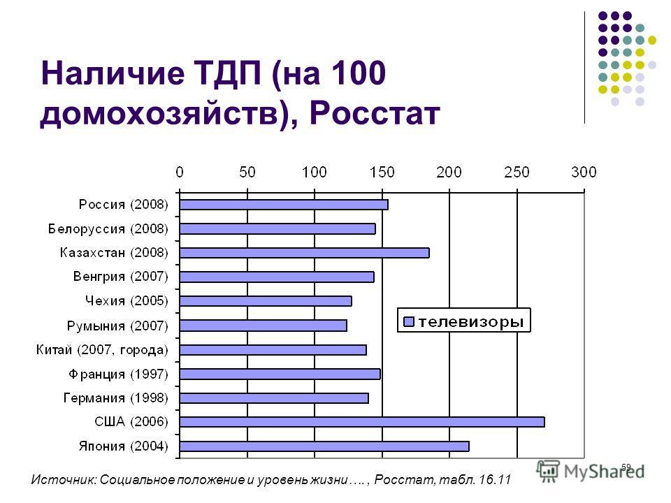 59 Наличие ТДП (на 100 домохозяйств), Росстат Источник: Социальное положение и уровень жизни…., Росстат, табл. 16.11