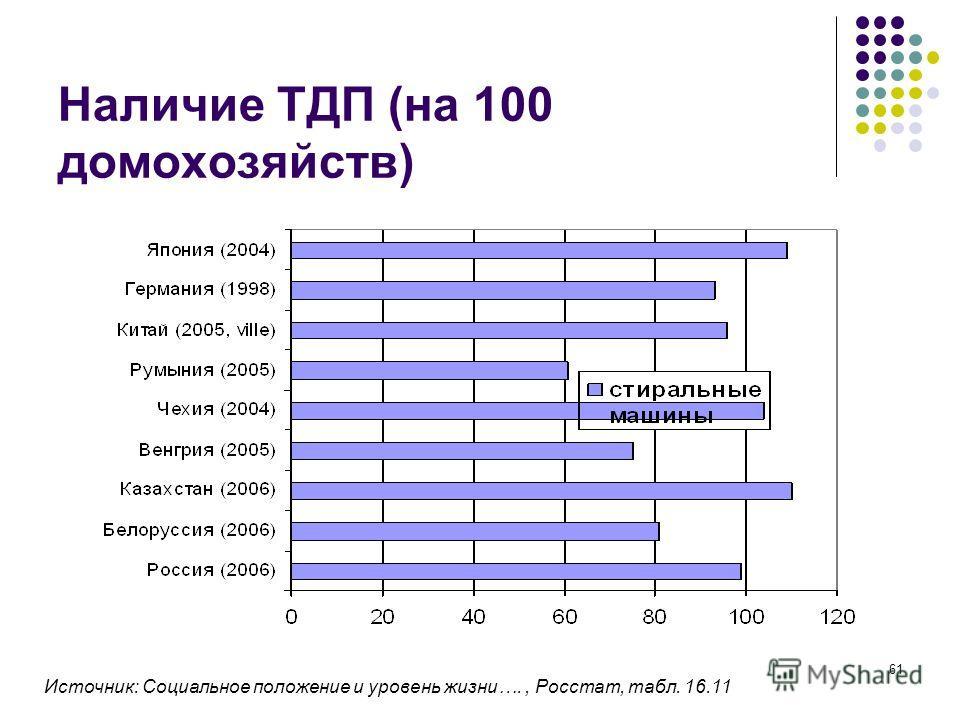61 Наличие ТДП (на 100 домохозяйств) Источник: Социальное положение и уровень жизни…., Росстат, табл. 16.11