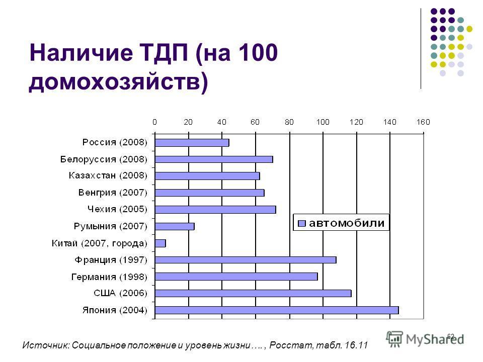 62 Наличие ТДП (на 100 домохозяйств) Источник: Социальное положение и уровень жизни…., Росстат, табл. 16.11