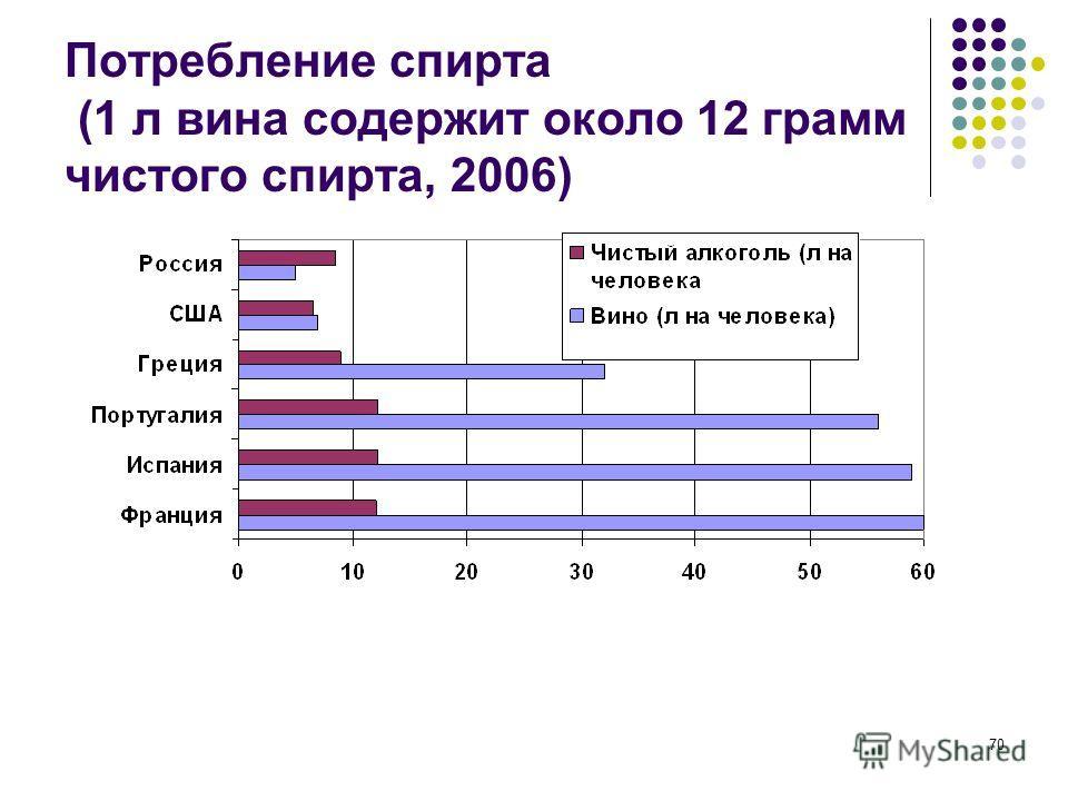 70 Потребление спирта (1 л вина содержит около 12 грамм чистого спирта, 2006)