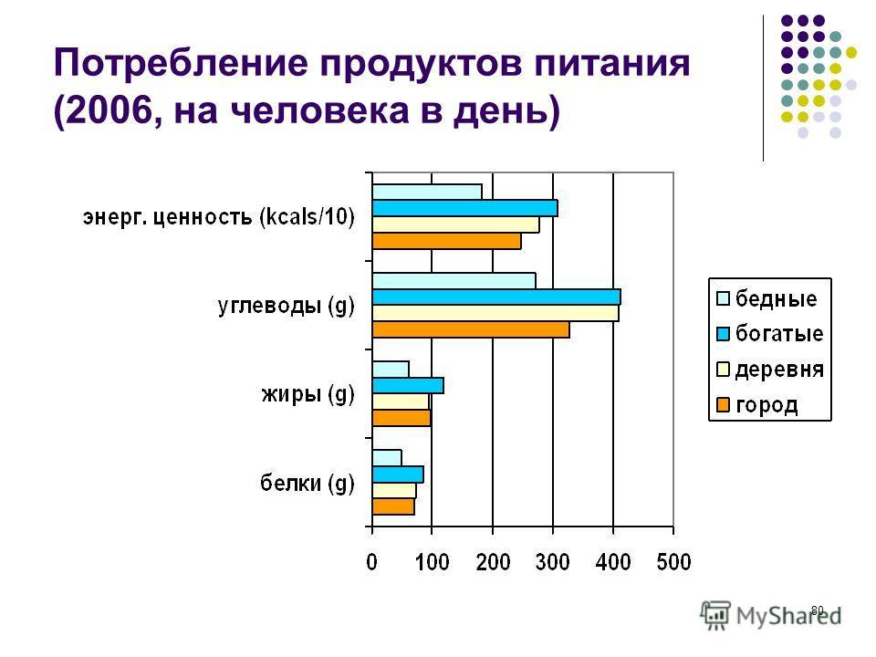 80 Потребление продуктов питания (2006, на человека в день)