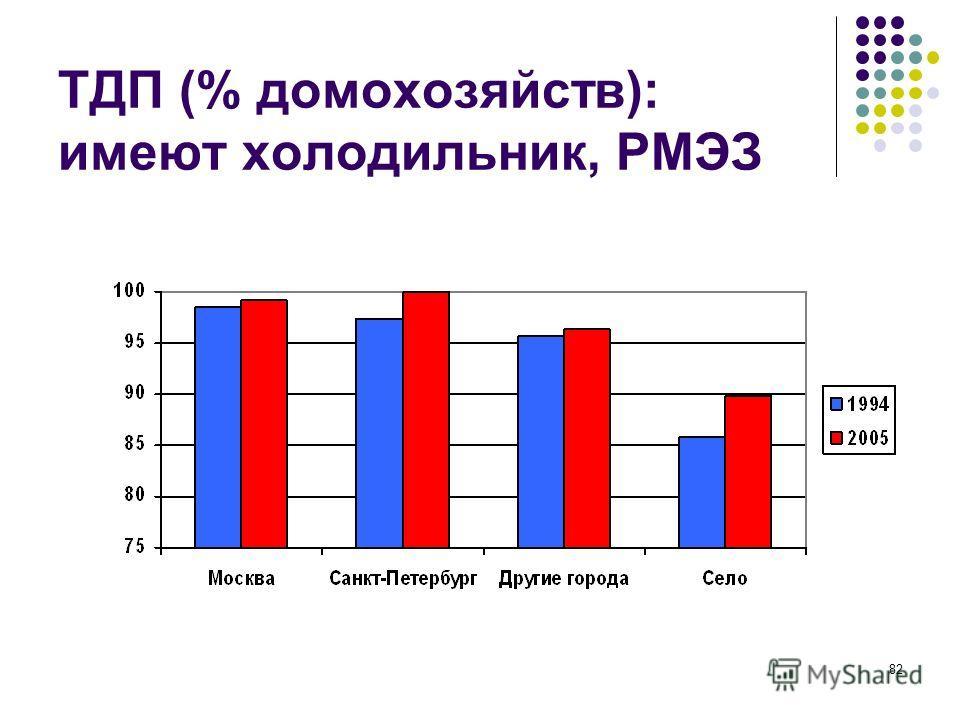 82 ТДП (% домохозяйств): имеют холодильник, РМЭЗ