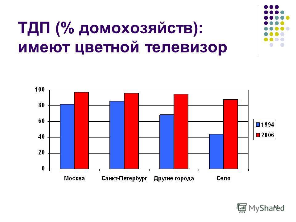 84 ТДП (% домохозяйств): имеют цветной телевизор