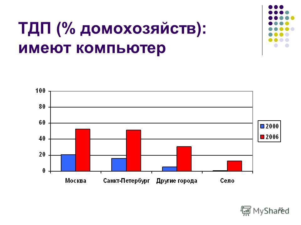 85 ТДП (% домохозяйств): имеют компьютер