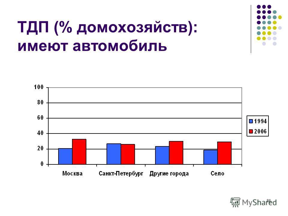 86 ТДП (% домохозяйств): имеют автомобиль