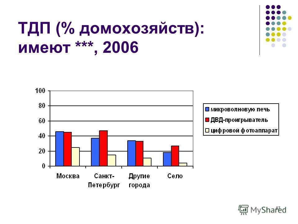 87 ТДП (% домохозяйств): имеют ***, 2006