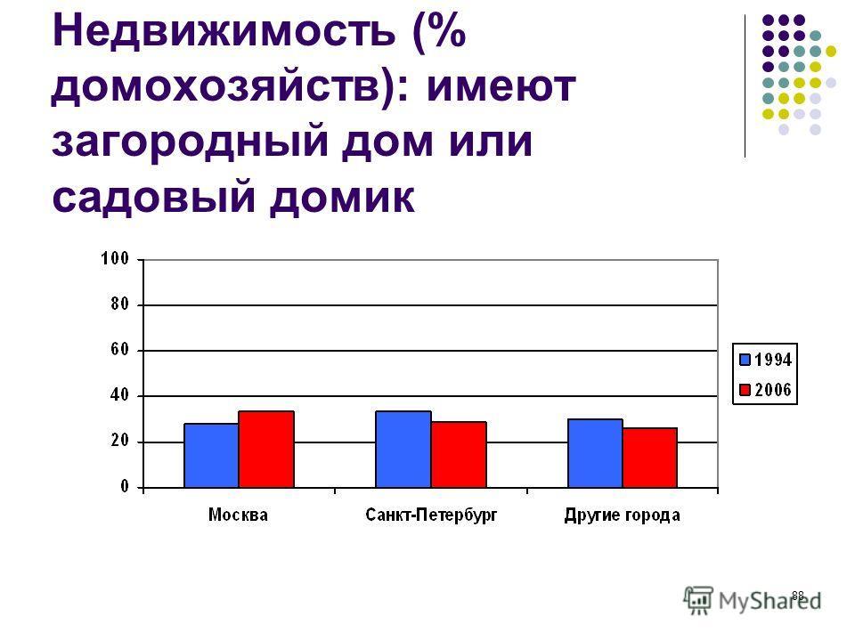 88 Недвижимость (% домохозяйств): имеют загородный дом или садовый домик