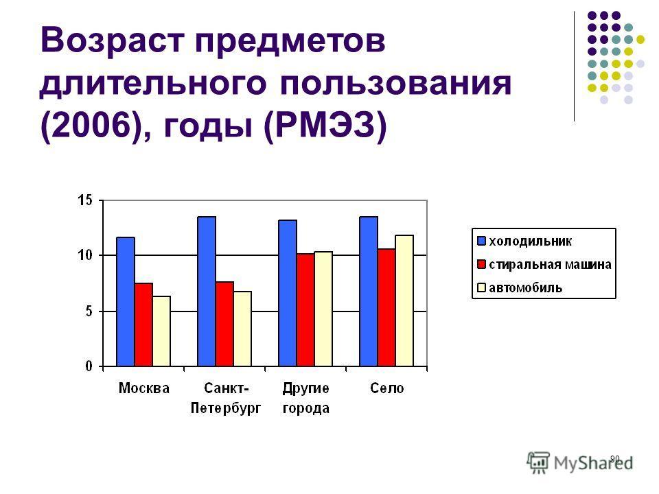 90 Возраст предметов длительного пользования (2006), годы (РМЭЗ)