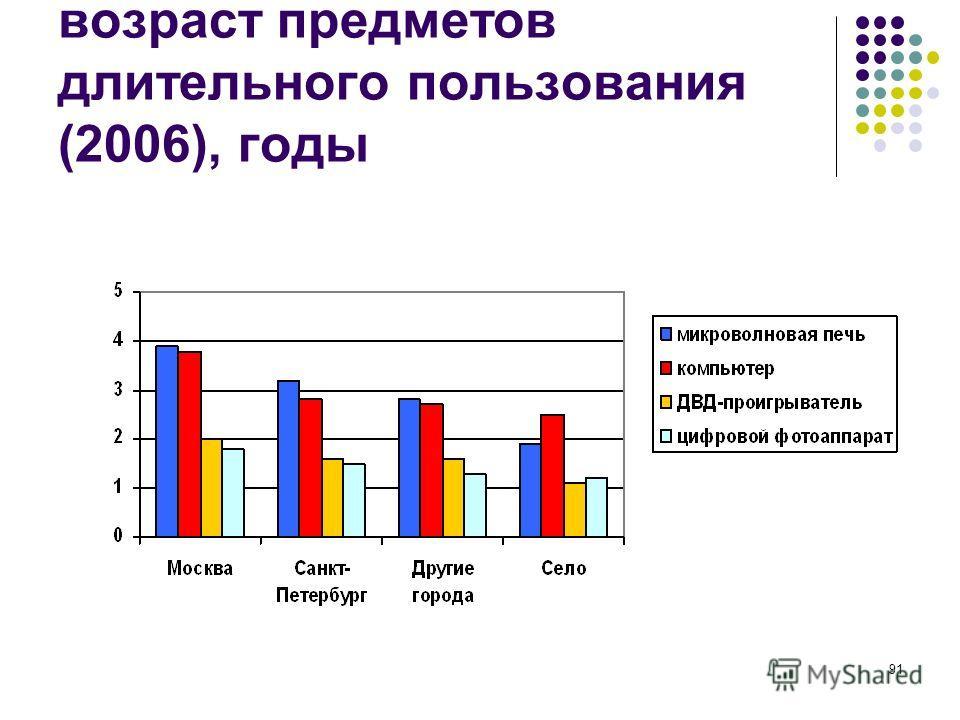 91 возраст предметов длительного пользования (2006), годы