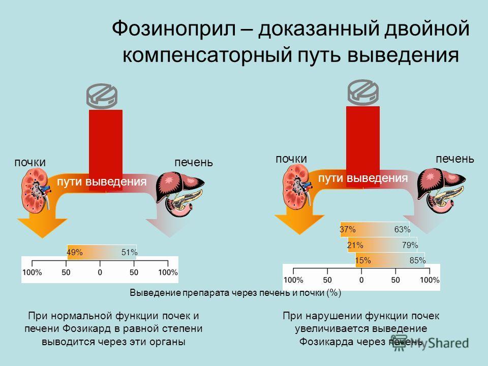 Фозиноприл – доказанный двойной компенсаторный путь выведения пути выведения почки печень 49% 51% 15% 85% 21% 79% 37% 63% пути выведения почки печень Выведение препарата через печень и почки (%) При нормальной функции почек и печени Фозикард в равной