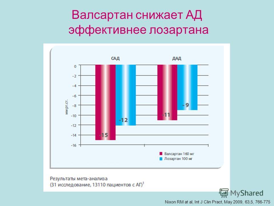 Валсартан снижает АД эффективнее лозартана Nixon RM at al, Int J Clin Pract, May 2009, 63,5, 766-775