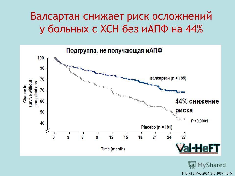 Валсартан снижает риск осложнений у больных с ХСН без иАПФ на 44% N Engl J Med 2001;345:1667–1675.
