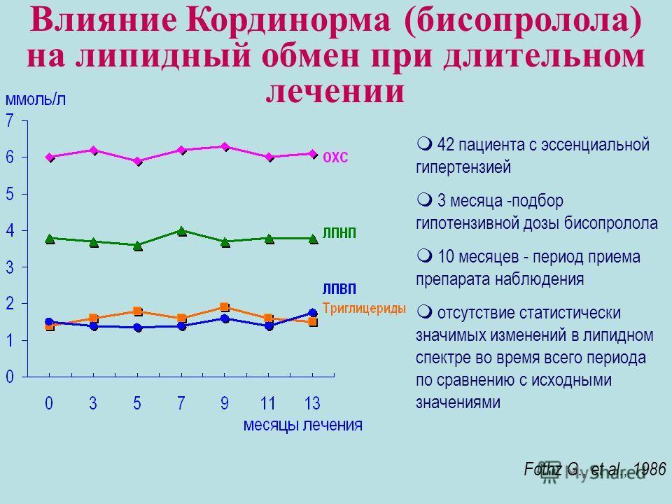 Влияние Кординорма (бисопролола) на липидный обмен при длительном лечении m 42 пациента с эссенциальной гипертензией m 3 месяца -подбор гипотензивной дозы бисопролола m 10 месяцев - период приема препарата наблюдения m отсутствие статистически значим