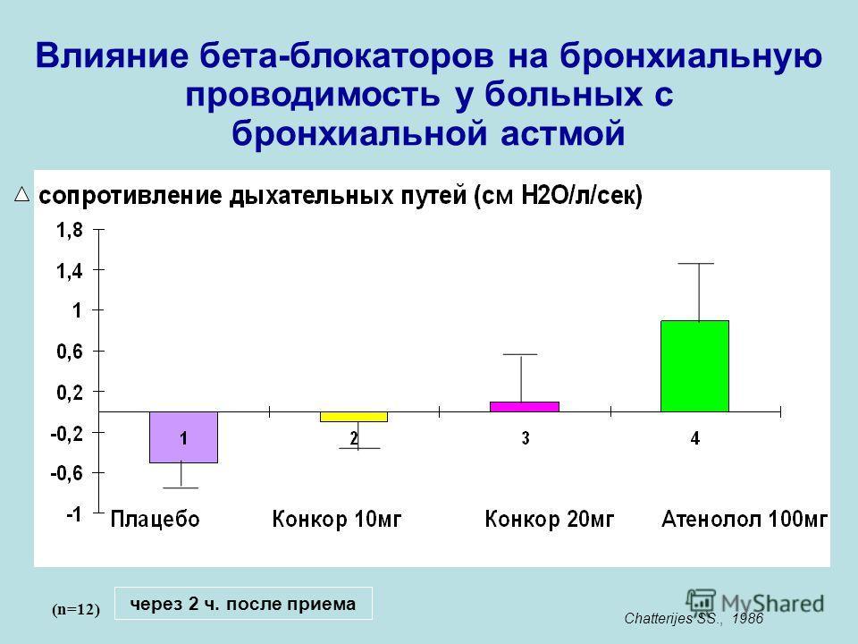 Влияние бета-блокаторов на бронхиальную проводимость у больных с бронхиальной астмой Chatterijes SS., 1986 (n=12) через 2 ч. после приема