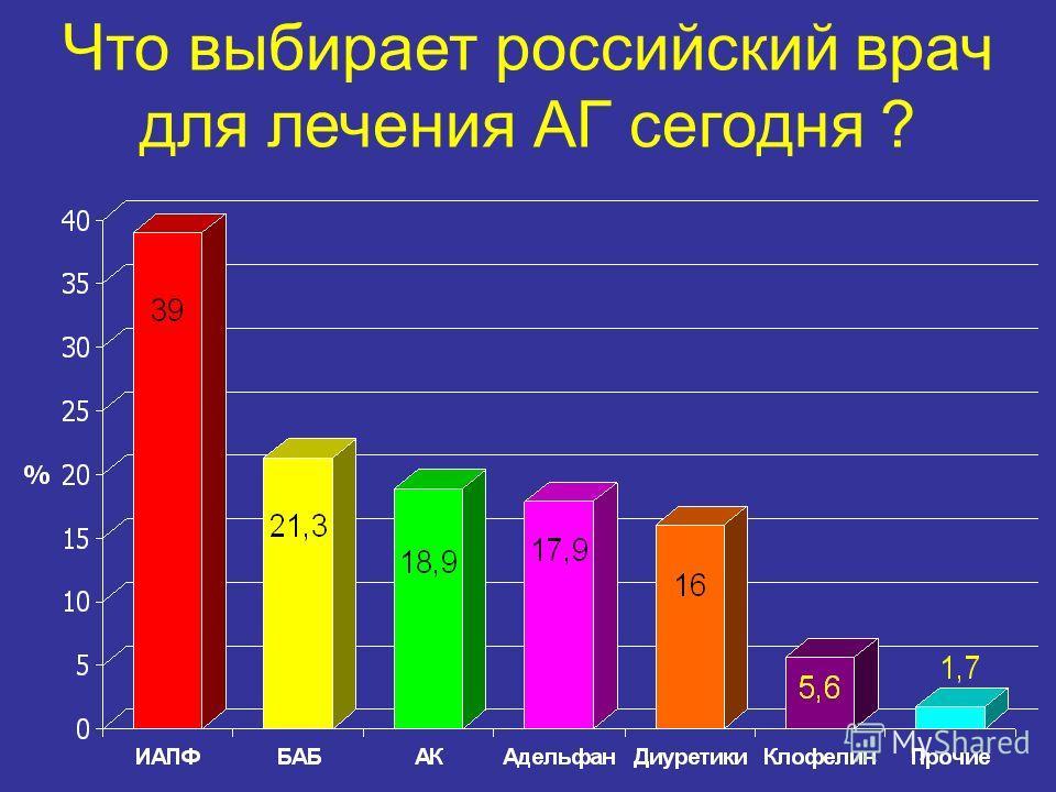 Что выбирает российский врач для лечения АГ сегодня ?
