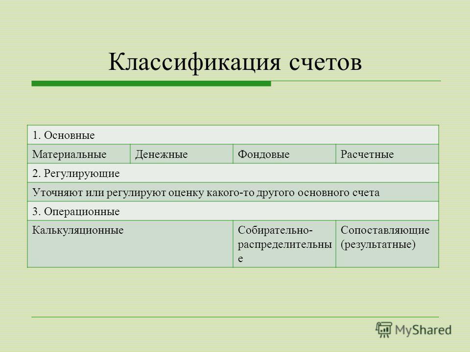 Классификация счетов 1. Основные МатериальныеДенежныеФондовыеРасчетные 2. Регулирующие Уточняют или регулируют оценку какого-то другого основного счета 3. Операционные КалькуляционныеСобирательно- распределительны е Сопоставляющие (результатные)