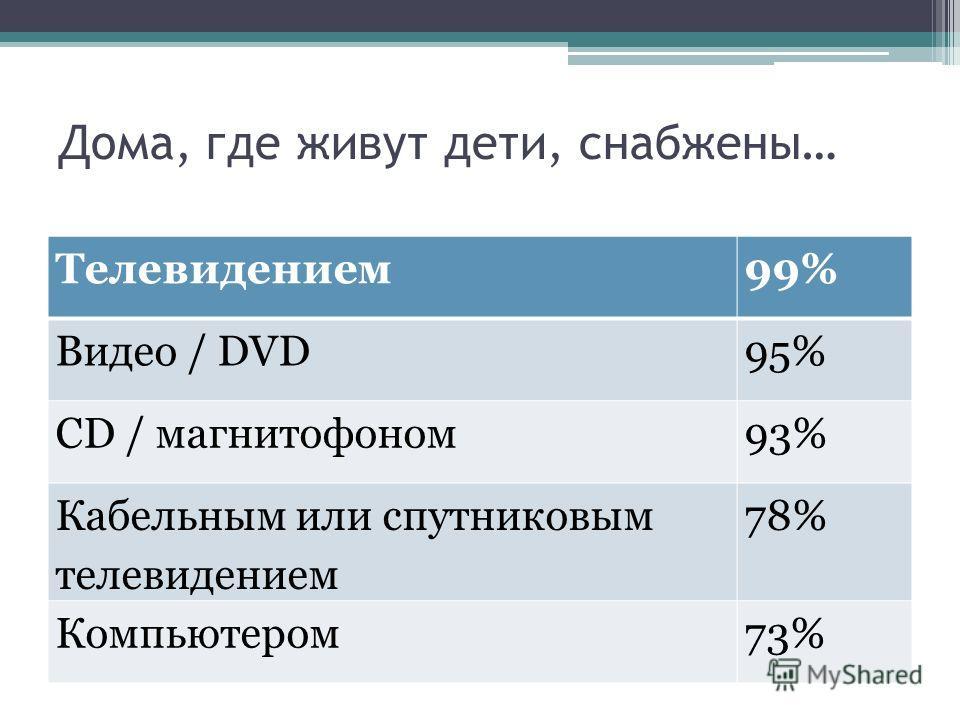 Дома, где живут дети, снабжены… Телевидением99% Видео / DVD95% CD / магнитофоном93% Кабельным или спутниковым телевидением 78% Компьютером73%