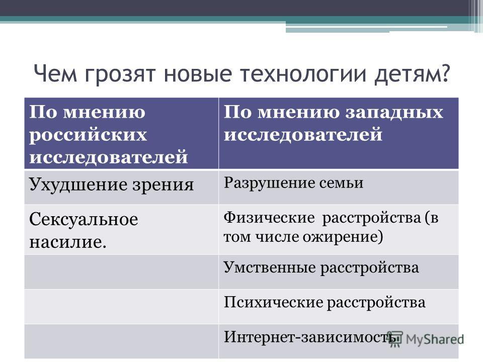 Чем грозят новые технологии детям? По мнению российских исследователей По мнению западных исследователей Ухудшение зрения Разрушение семьи Сексуальное насилие. Физические расстройства (в том числе ожирение) Умственные расстройства Психические расстро