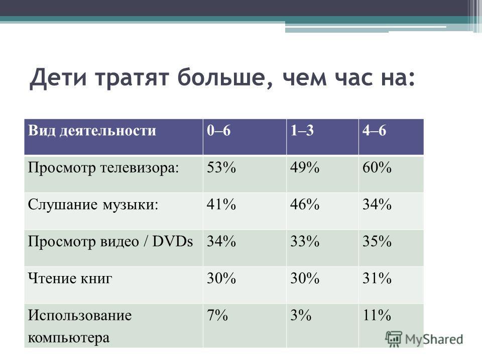 Дети тратят больше, чем час на: Вид деятельности0–61–34–6 Просмотр телевизора:53%49%60% Слушание музыки:41%46%34% Просмотр видео / DVDs34%33%35% Чтение книг30% 31% Использование компьютера 7%3%11%