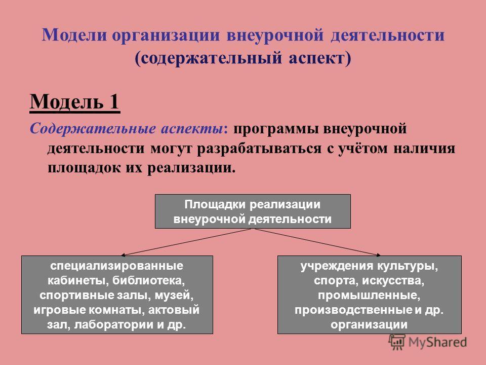 Модели организации внеурочной деятельности (содержательный аспект) Модель 1 Содержательные аспекты: программы внеурочной деятельности могут разрабатываться с учётом наличия площадок их реализации. Площадки реализации внеурочной деятельности специализ