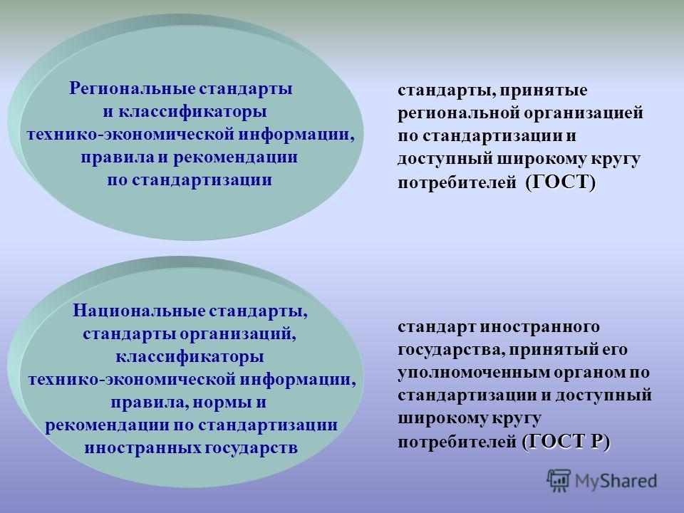 (ГОСТ) стандарты, принятые региональной организацией по стандартизации и доступный широкому кругу потребителей (ГОСТ) Региональные стандарты и классификаторы технико-экономической информации, правила и рекомендации по стандартизации (ГОСТ Р) стандарт