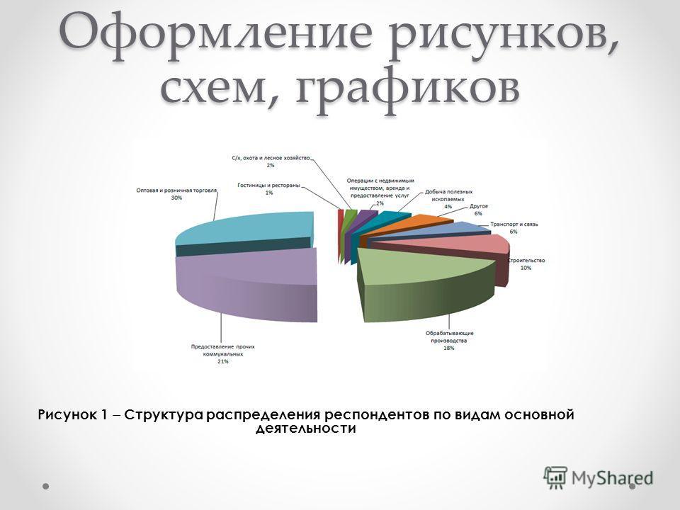 Презентация на тему Несколько советов по оформлению диссертации  5 Оформление рисунков схем графиков Рисунок 1 Структура распределения респондентов по видам основной деятельности