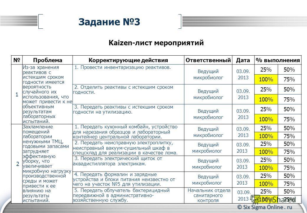 © Six Sigma Online. ru Задание 3 Kaizen-лист мероприятий ПроблемаКорректирующие действияОтветственныйДата% выполнения 1 Из-за хранения реактивов с истекшим сроком годности имеется вероятность случайного их использования, что может привести к не объек