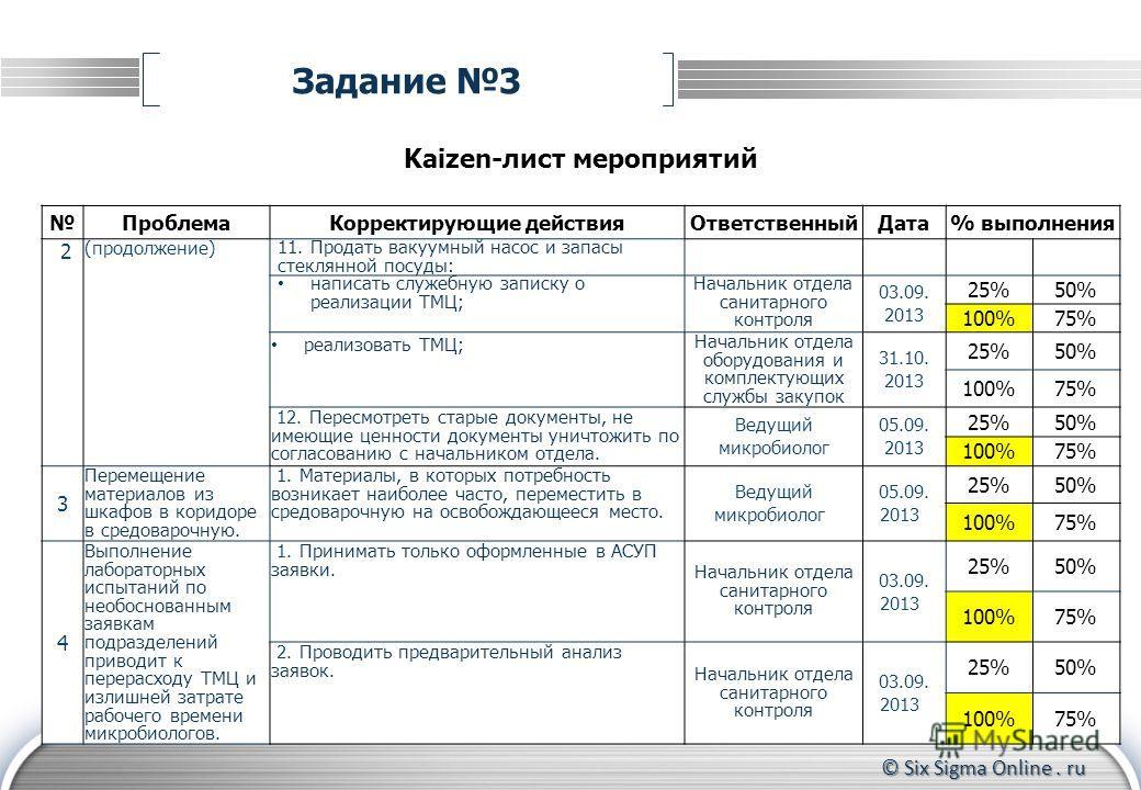 © Six Sigma Online. ru Задание 3 Kaizen-лист мероприятий ПроблемаКорректирующие действияОтветственныйДата% выполнения 2 (продолжение) 11. Продать вакуумный насос и запасы стеклянной посуды: написать служебную записку о реализации ТМЦ; Начальник отдел