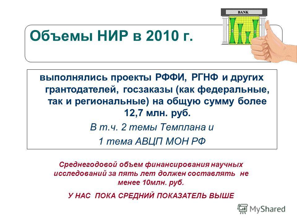 Объемы НИР в 2010 г. выполнялись проекты РФФИ, РГНФ и других грантодателей, госзаказы (как федеральные, так и региональные) на общую сумму более 12,7 млн. руб. В т.ч. 2 темы Темплана и 1 тема АВЦП МОН РФ Среднегодовой объем финансирования научных исс