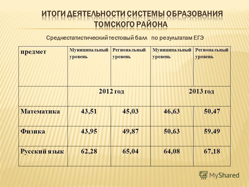 Среднестатистический тестовый балл по результатам ЕГЭ предмет Муниципальный уровень Региональный уровень Муниципальный уровень Региональный уровень 2012 год 2013 год Математика43,5145,0346,6350,47 Физика43,9549,8750,6359,49 Русский язык62,2865,0464,0