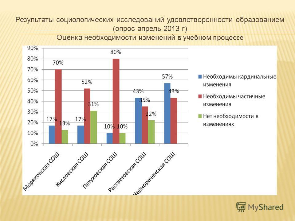 Результаты социологических исследований удовлетворенности образованием (опрос апрель 2013 г) Оценка необходимости изменений в учебном процессе