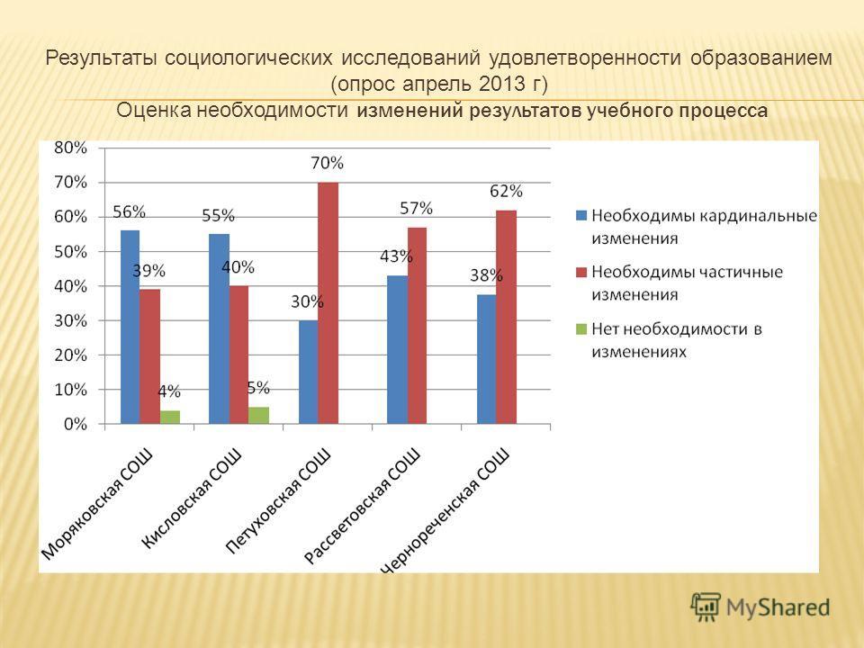 Результаты социологических исследований удовлетворенности образованием (опрос апрель 2013 г) Оценка необходимости изменений результатов учебного процесса