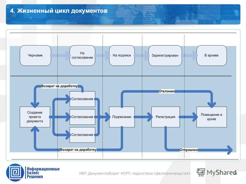 Каталог профессиональных сервисов 4. Жизненный цикл документов 24 ИБР: Документооборот КОРП, подсистема «Делопроизводства»